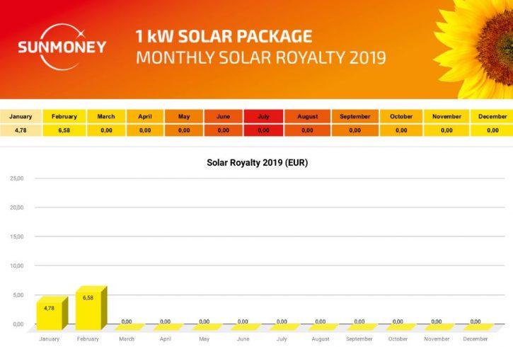 2019_02_Solar Royalty_2019_ENG