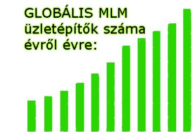 0globalis-MLM-penzkeresok-szama